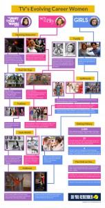 MaryTylerMoore_SexAndTheCity_Girls_Infographic